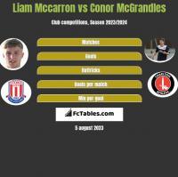 Liam Mccarron vs Conor McGrandles h2h player stats