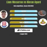 Liam Mccarron vs Kieran Agard h2h player stats