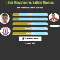 Liam Mccarron vs Nathan Thomas h2h player stats