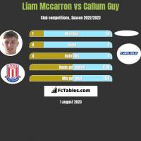 Liam Mccarron vs Callum Guy h2h player stats