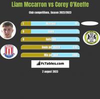 Liam Mccarron vs Corey O'Keeffe h2h player stats