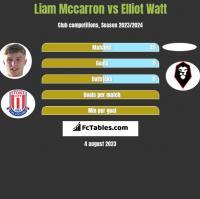 Liam Mccarron vs Elliot Watt h2h player stats