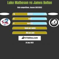 Luke Matheson vs James Bolton h2h player stats