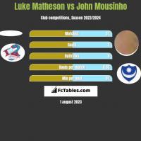 Luke Matheson vs John Mousinho h2h player stats