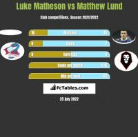 Luke Matheson vs Matthew Lund h2h player stats