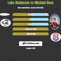 Luke Matheson vs Michael Rose h2h player stats