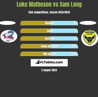 Luke Matheson vs Sam Long h2h player stats