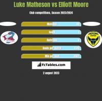 Luke Matheson vs Elliott Moore h2h player stats