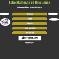 Luke Matheson vs Nico Jones h2h player stats