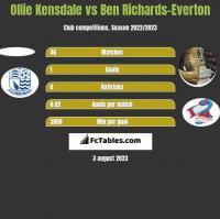 Ollie Kensdale vs Ben Richards-Everton h2h player stats