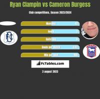 Ryan Clampin vs Cameron Burgess h2h player stats