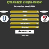 Ryan Clampin vs Ryan Jackson h2h player stats