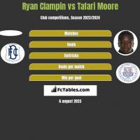 Ryan Clampin vs Tafari Moore h2h player stats