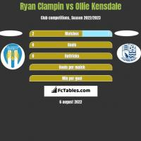 Ryan Clampin vs Ollie Kensdale h2h player stats