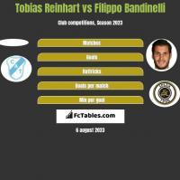 Tobias Reinhart vs Filippo Bandinelli h2h player stats