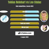 Tobias Reinhart vs Leo Stulac h2h player stats