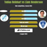 Tobias Reinhart vs Liam Henderson h2h player stats