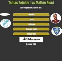Tobias Reinhart vs Matteo Ricci h2h player stats