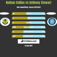 Nathan Collins vs Anthony Stewart h2h player stats