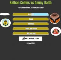 Nathan Collins vs Danny Batth h2h player stats
