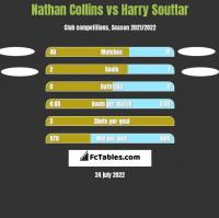 Nathan Collins vs Harry Souttar h2h player stats