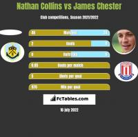 Nathan Collins vs James Chester h2h player stats