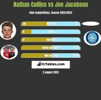 Nathan Collins vs Joe Jacobson h2h player stats