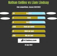 Nathan Collins vs Liam Lindsay h2h player stats