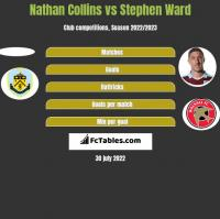 Nathan Collins vs Stephen Ward h2h player stats