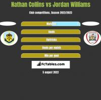 Nathan Collins vs Jordan Williams h2h player stats