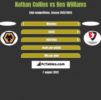 Nathan Collins vs Ben Williams h2h player stats