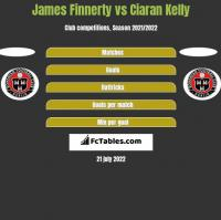 James Finnerty vs Ciaran Kelly h2h player stats