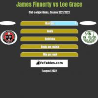 James Finnerty vs Lee Grace h2h player stats