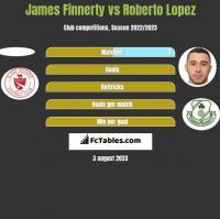 James Finnerty vs Roberto Lopez h2h player stats