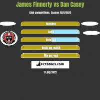 James Finnerty vs Dan Casey h2h player stats