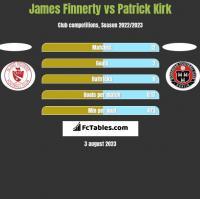 James Finnerty vs Patrick Kirk h2h player stats