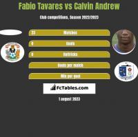Fabio Tavares vs Calvin Andrew h2h player stats