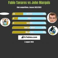 Fabio Tavares vs John Marquis h2h player stats