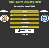 Fabio Tavares vs Matty Gillam h2h player stats