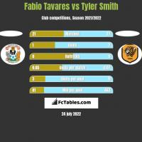 Fabio Tavares vs Tyler Smith h2h player stats