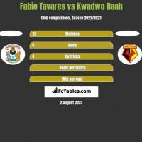 Fabio Tavares vs Kwadwo Baah h2h player stats