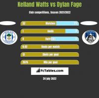 Kelland Watts vs Dylan Fage h2h player stats