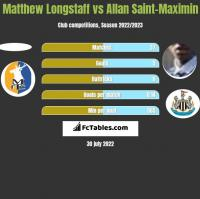 Matthew Longstaff vs Allan Saint-Maximin h2h player stats