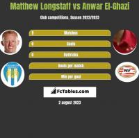 Matthew Longstaff vs Anwar El-Ghazi h2h player stats