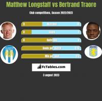 Matthew Longstaff vs Bertrand Traore h2h player stats