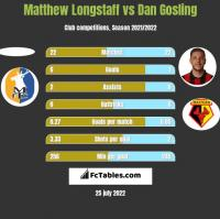 Matthew Longstaff vs Dan Gosling h2h player stats