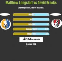 Matthew Longstaff vs David Brooks h2h player stats