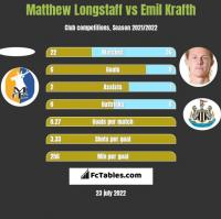 Matthew Longstaff vs Emil Krafth h2h player stats