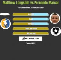 Matthew Longstaff vs Fernando Marcal h2h player stats