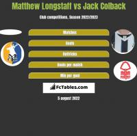 Matthew Longstaff vs Jack Colback h2h player stats